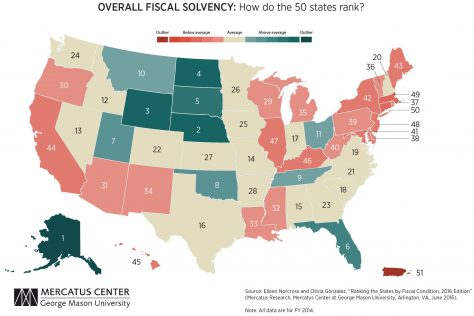 Ranking of states by overall fiscal solvency